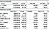 FNO Stocks Testing Important Support Levels – 28th October 2016